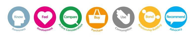 ścieżka konsumenta